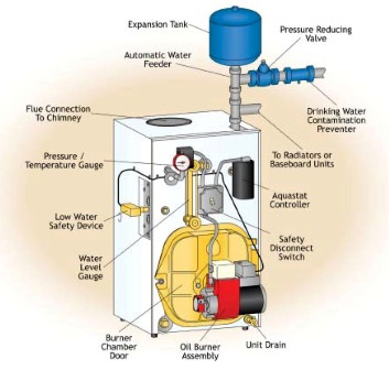 Can An Oil Boiler Be Converted To Natural Gas